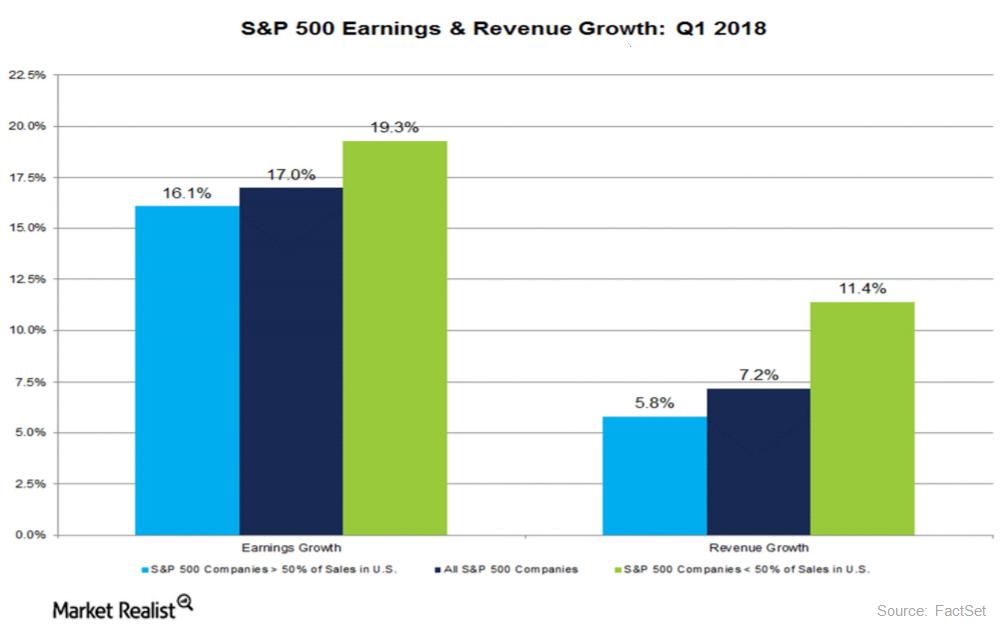 uploads///sp  earnings
