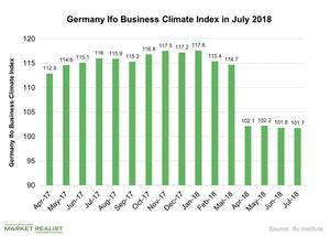 uploads///Germany Ifo Business Climate Index in July