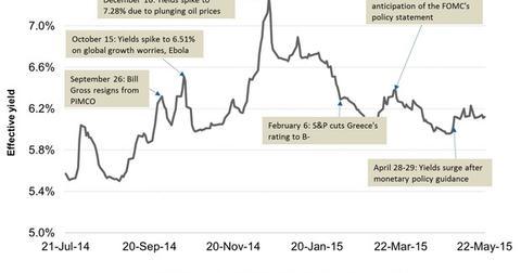 uploads/2015/05/Junk-Bond-Yields-in-2014-and-201541.jpg