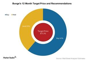 uploads///Bunges  Month Target Price and Recommendations