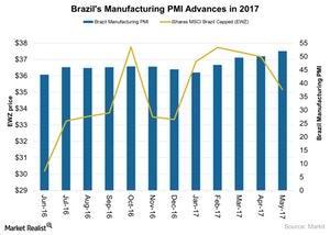 uploads/2017/06/Brazils-Manufacturing-PMI-Advances-in-2017-2017-06-23-1.jpg