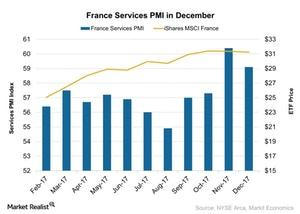uploads///France Services PMI in December