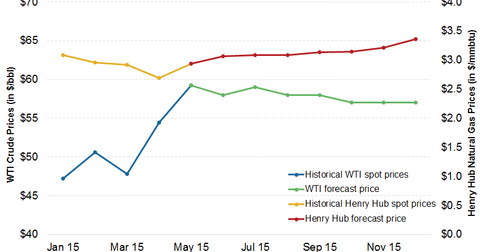uploads/2015/06/Crude-oil-and-natural-gas-forecast1.png
