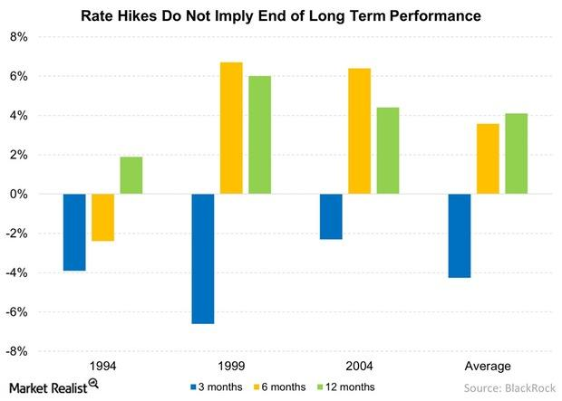 uploads///Rate Hikes Do Not Imply End of Long Term Performance