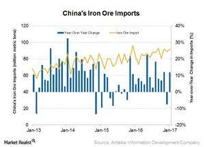 uploads/2017/02/Iron-ore-imports-1.png