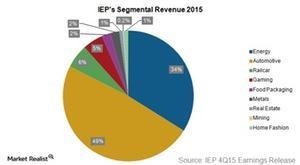 uploads///ican pie revenue