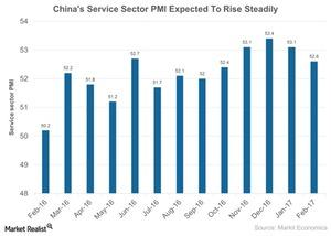uploads/2017/03/Chinas-Service-Sector-PMI-Expected-To-Rise-Steadily-2017-03-23-1.jpg
