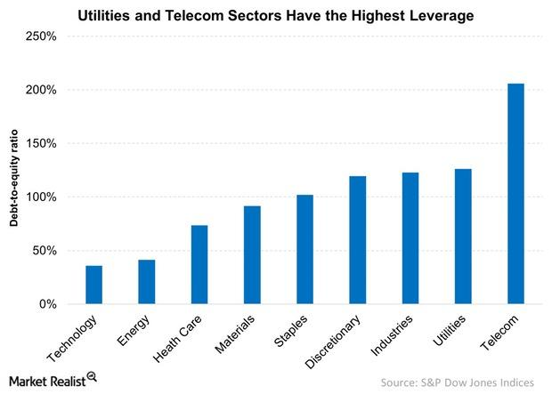 uploads///Utilities and Telecom Sectors Have the Highest Leverage