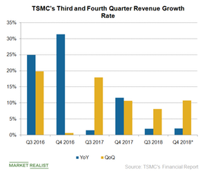 uploads/2018/10/A3_Semiconductors_TSM-Q3-Q4-rev-growth-rate-1-1.png