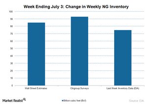 uploads/2015/07/NG-Inventory-July-8-20151.png