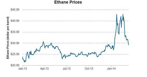 uploads/2014/04/Ethnae-price-since-Jan-13.jpg