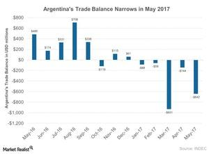 uploads///Argentinas Trade Balance Narrows in May