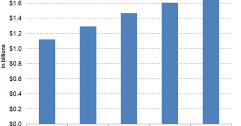 uploads/2016/12/Graph-1-5-1.png