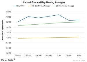 uploads/2016/07/Natural-Gas-and-Key-Moving-Averages-2016-07-07-1.jpg