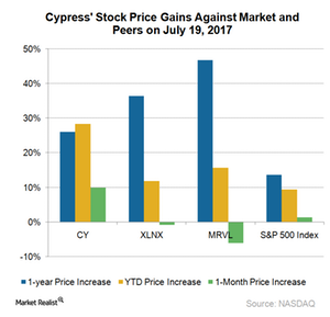 uploads///A_Semiconductors_CY_and peers stock price gain Jul