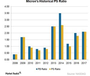 uploads/2018/01/A15_Semiconductors_MU-PS-ratio-1.png