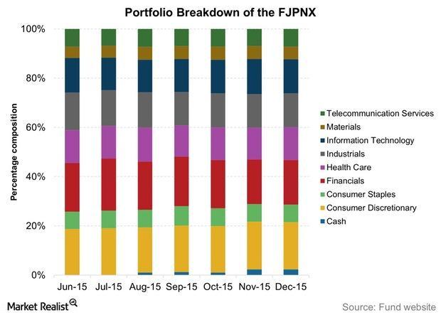 uploads///Portfolio Breakdown of the FJPNX