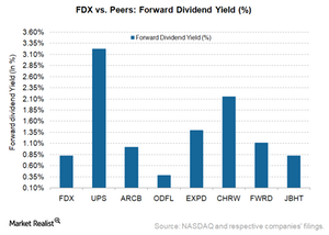 uploads///FDX forward dividend