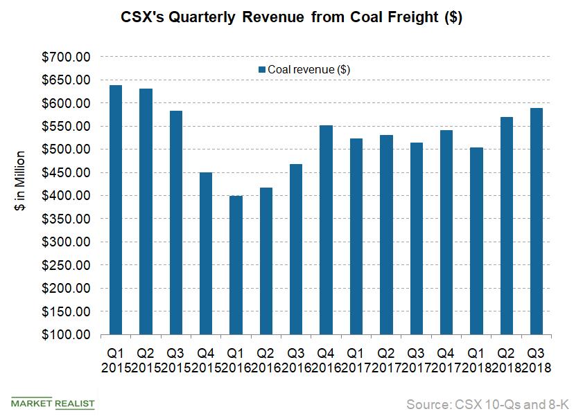 uploads///CSX_Coal