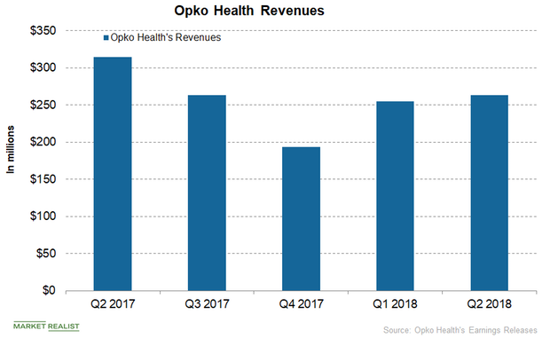 uploads///Opko Health