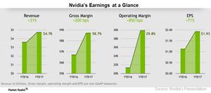 uploads///A_Semiconductors_NVIDIA_ Earnings