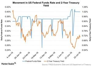 uploads///Movement in US Federal Funds Rate and  Year Treasury Yield