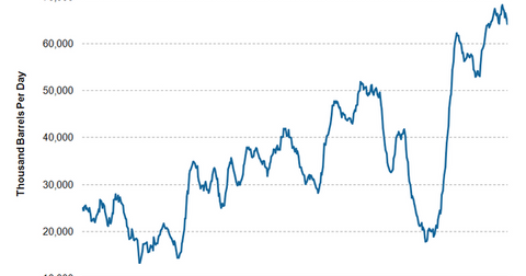 uploads///US cushing crude oil stocks