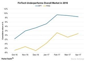 uploads///FinTech underperforms the overall market in
