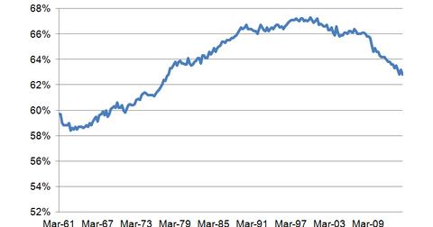 uploads/2014/09/Labor-Force-Particiption-Rate.png