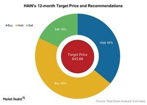 uploads/2016/08/HAINs-12-month-Target-Price-and-Recommendations-2016-08-17-1.jpg