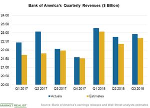 uploads/2018/10/Chart-2-Revenues-4-1.png