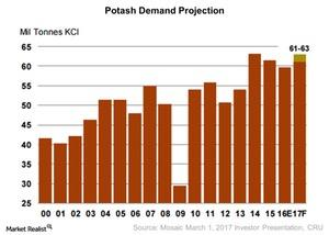 uploads/2017/04/Potashs-Demand-2017-04-07-1.jpg