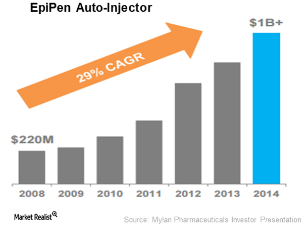 uploads///EpiPen Auto Injector