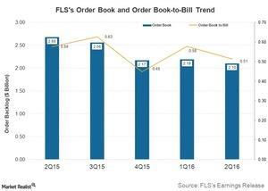 uploads///Post FLS Q Order book trend