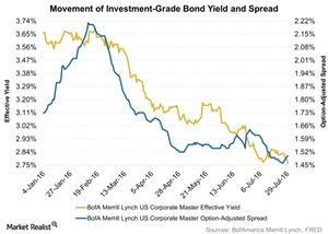 uploads///Movement of Investment Grade Bond Yield and Spread