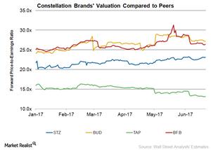 uploads/2017/06/STZ-Valuation-1.png