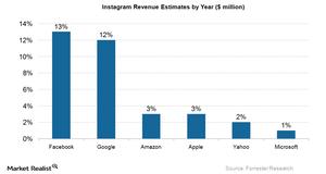 uploads/2015/07/Instagram-Revenue-Estimates31.png