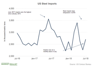 uploads/2018/09/Steel-imports-1.png