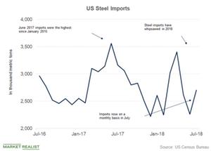 uploads/2018/09/Steel-imports-1.png