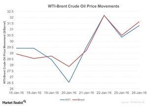 uploads/2016/01/WTI-Brent-Crude-Oil-Price-Movements-2016-01-271.jpg