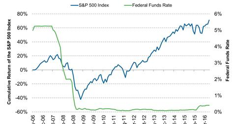 uploads/2016/09/The-Rally-in-the-SP-500-Index-Mainly-Supported-By-the-Feds-Prolonged-Low-Interest-Rate-2016-09-15.jpg