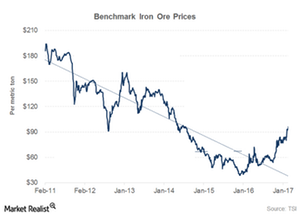 uploads/2017/03/Iron-ore-prices-1.png