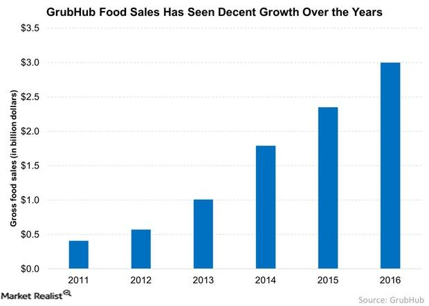 uploads///GrubHub Food Sales Has Seen Decent Growth Over the Years