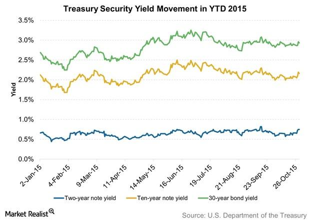uploads///Treasury Security Yield Movement in YTD