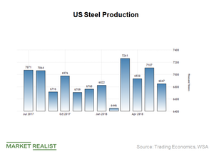 uploads/2018/08/US-Steel-production-2-1.png