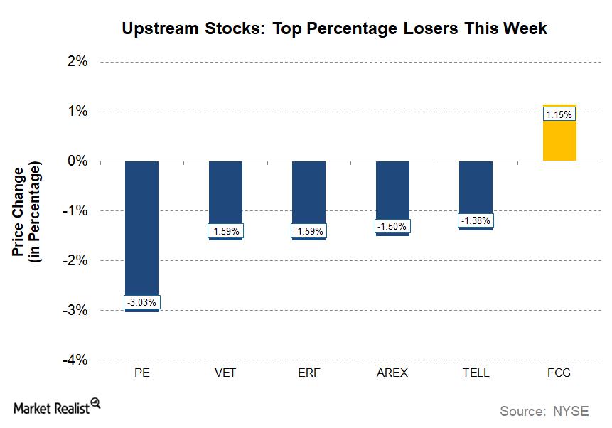 uploads///Energy WU_ UPSTREAM Losers