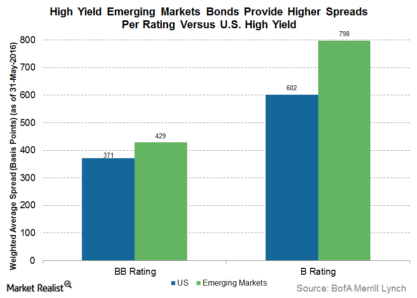 uploads///High yield EM bonds