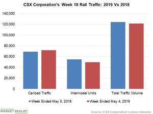 uploads/2019/05/Chart-7-CSX-1.png