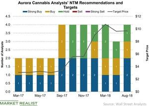 uploads/2018/08/Aurora-Cannabis-Analysts-NTM-Recommendations-and-Targets-2018-08-04-1.jpg