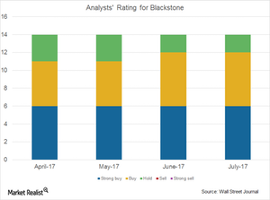 uploads/2017/07/Analysts-ratings-for-BX-1.png
